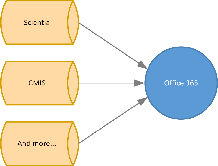 Flow Chart - CalSync synchronises Scientia timetables, CMIS timetables, and more to Office 365